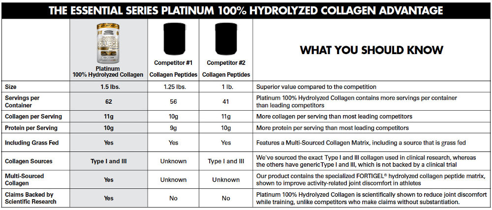 Collagen Facts